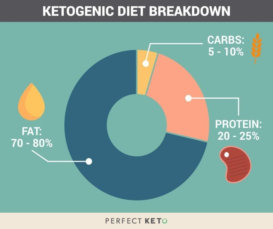 Graphic of what is recommended for a keto diet.